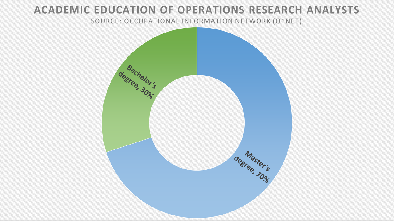 Academic Education of Operations Research Analysts