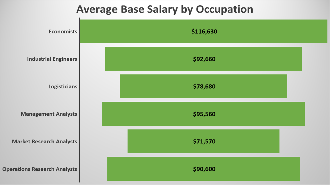 Average Base Salaries by Occupation