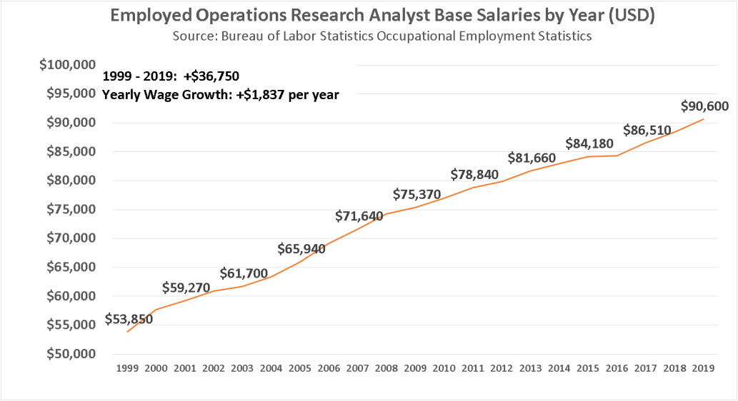 Employed Operations Research Analyst Base Salaries by Year