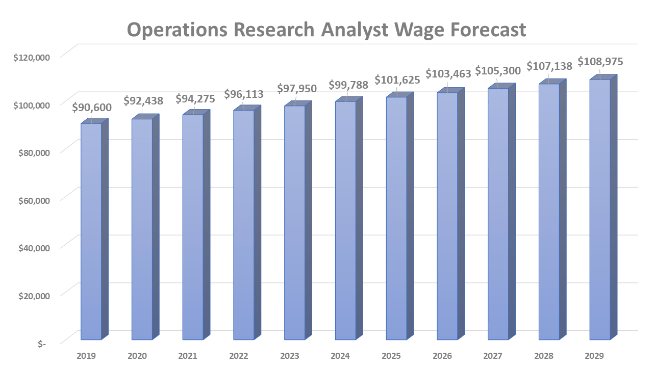 Operations Research Analyst Wage Forecast