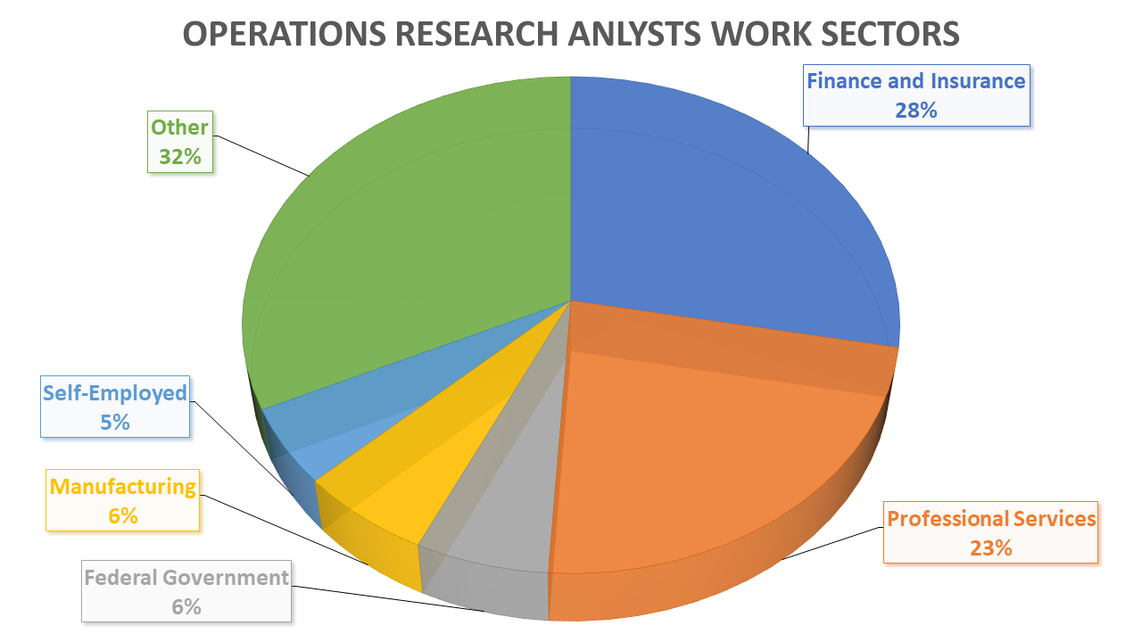 Operations Research Analyst Work Sectors
