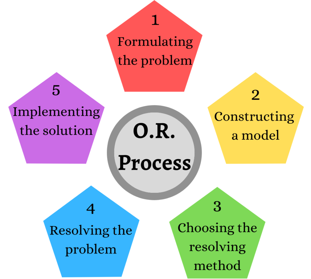 Operations Research Process