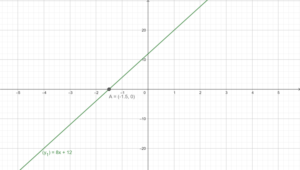 First-degree equation graph