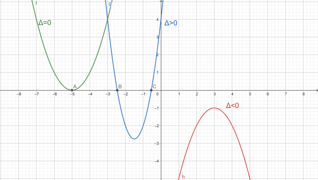 Second-degree equations graphs