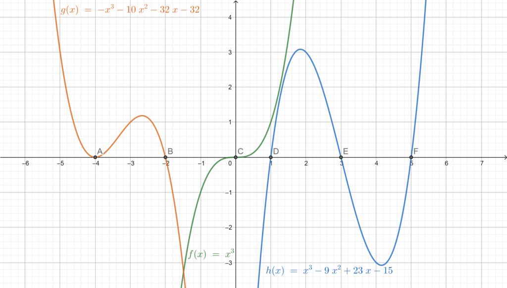Third-degree equations graphs