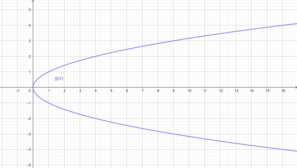 Graphical representation of g