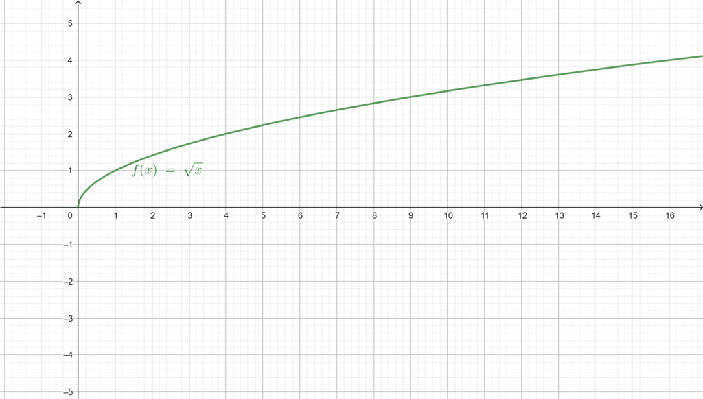 Graphical representation of the square root