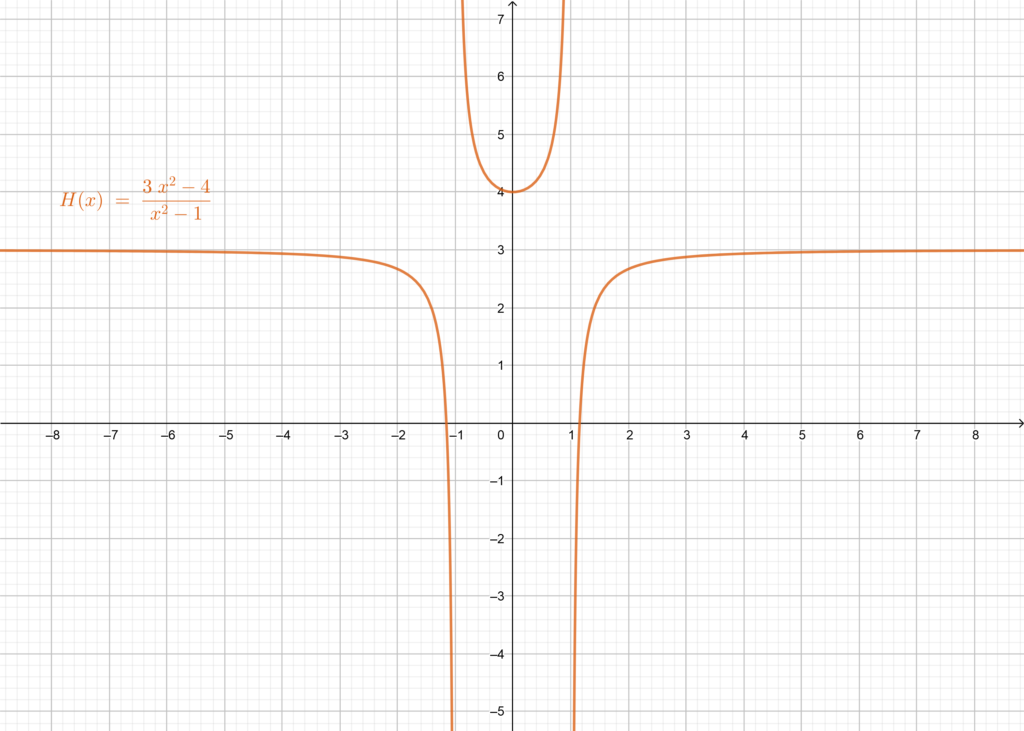 Graphical representation of H