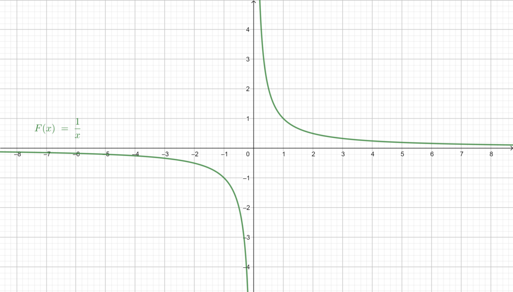 Graphical representation of F