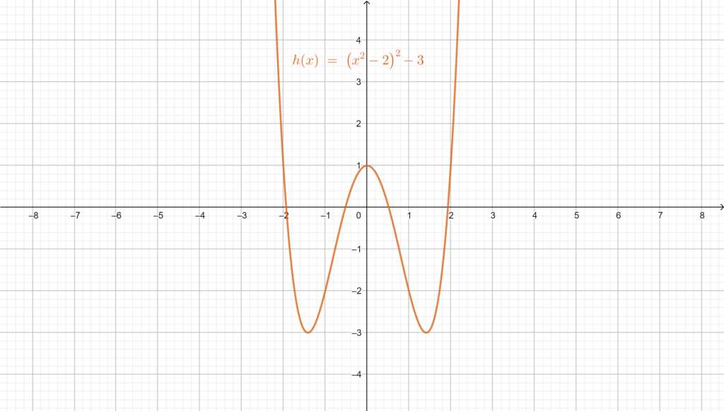 Graphical representation of the even function h