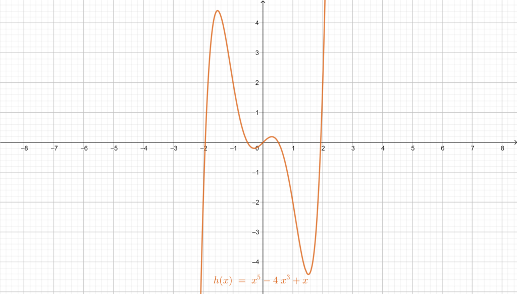 Graph of an odd function h