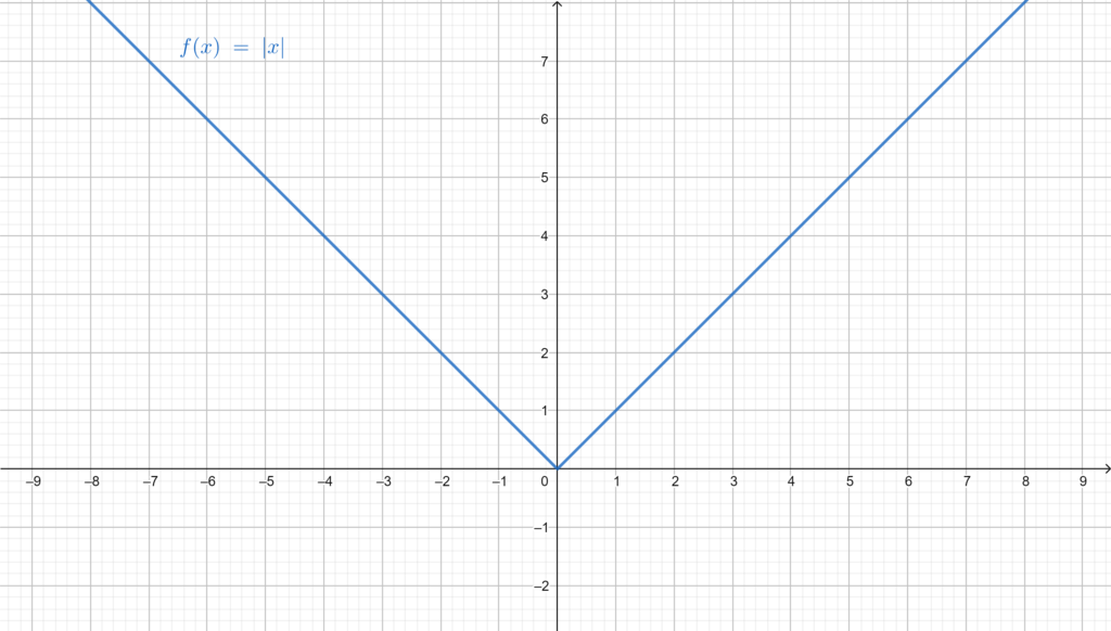 Graph of the even function Absolute Value