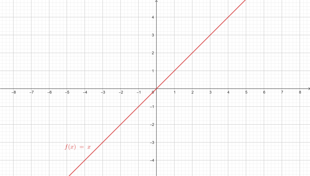 Graph of the odd function Identity