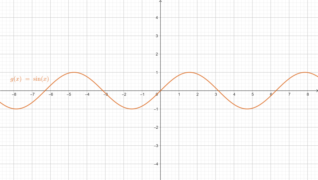 Graph of the odd function Sine