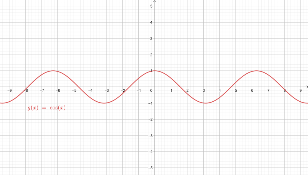 Graphical representation of Cosine, showing its periodicity