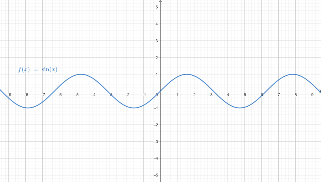 Graphical representation of Sine, showing its periodicity