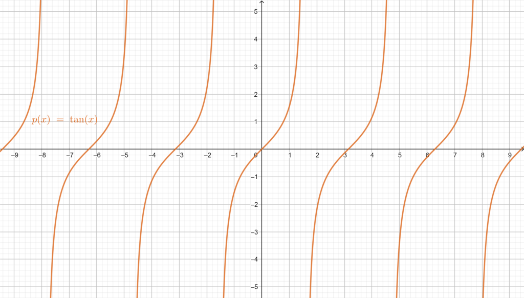 Graphical representation of Tangent, showing its periodicity