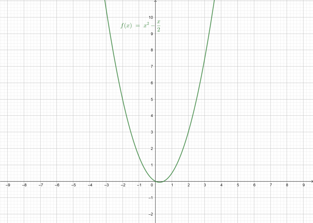Graphical representation of f to see its limits