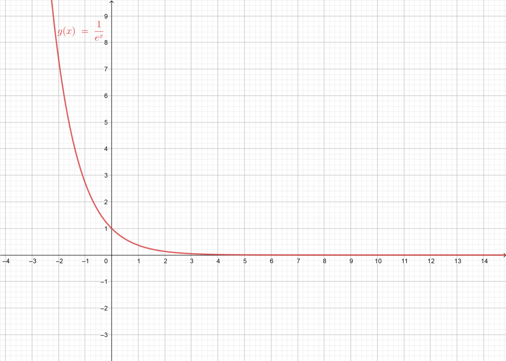 Graphical representation of g to predict its limits