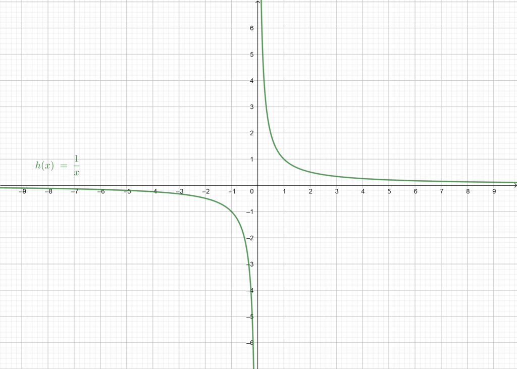 Graphical representation of the function h