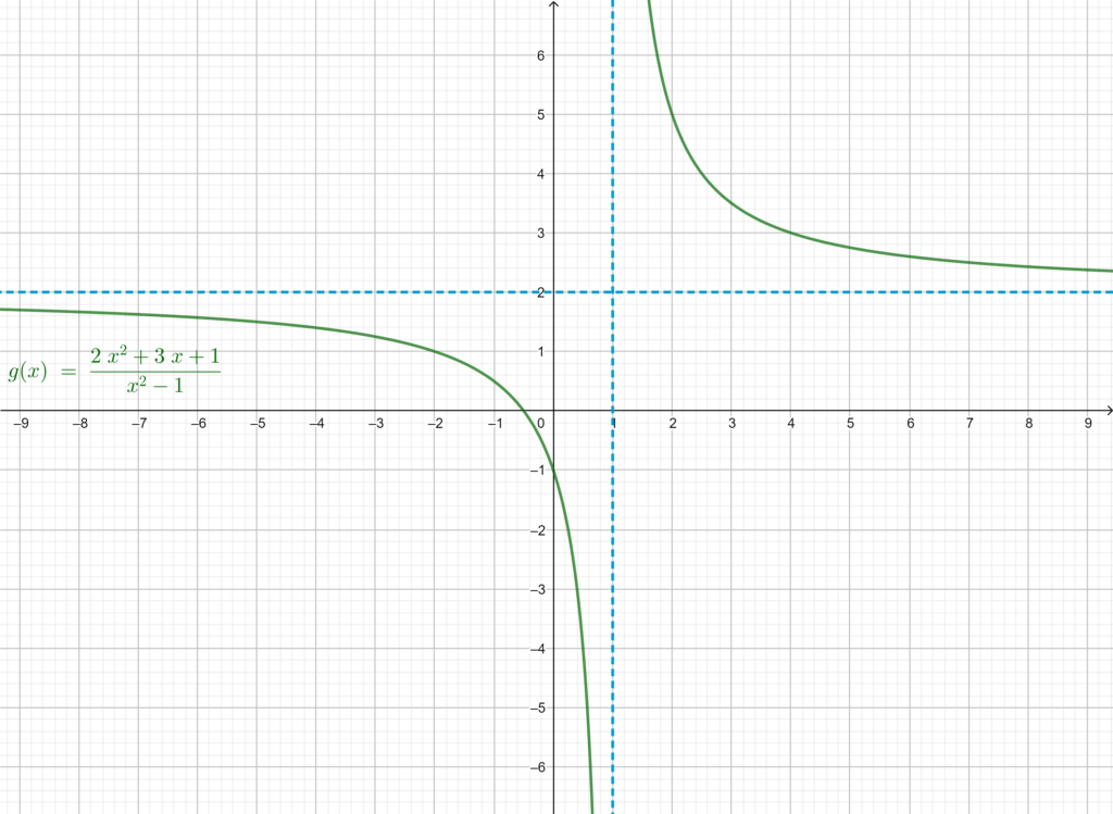 Graphical representation of the limits of the function g